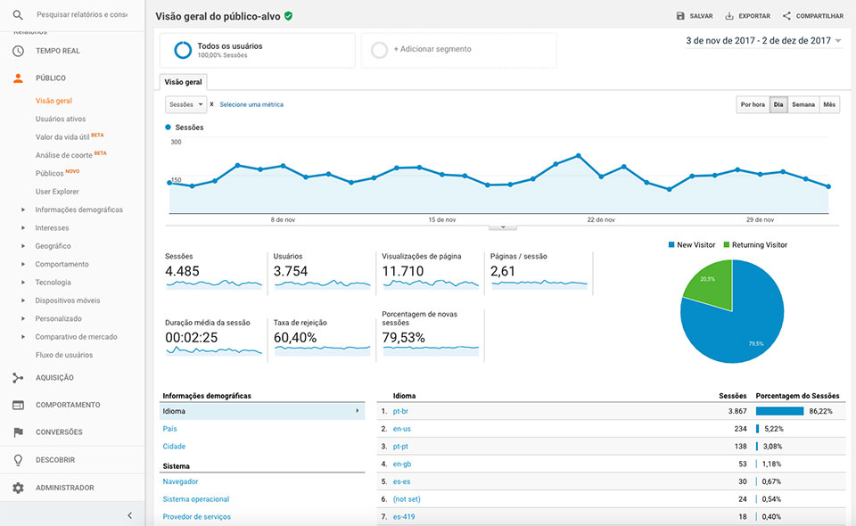 Google Analytics como usar