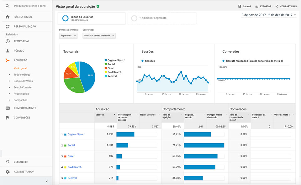 Google Analytics: como usar